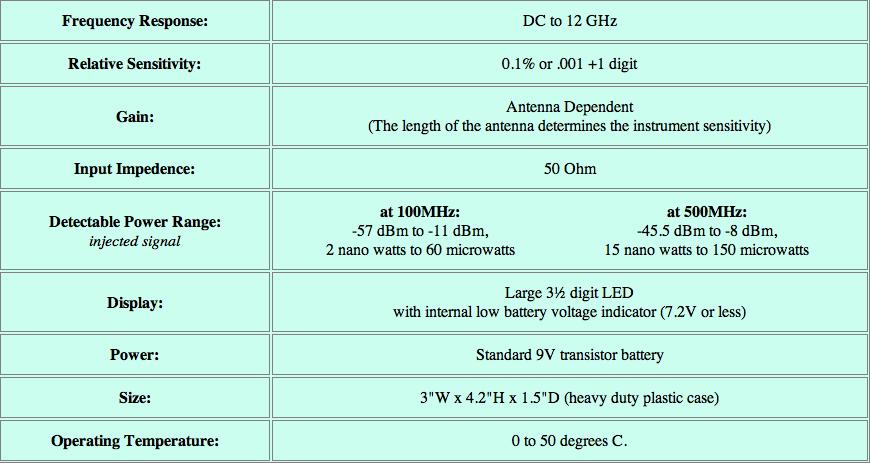 Compteur-RF-micro-ondes-CEM-tableau
