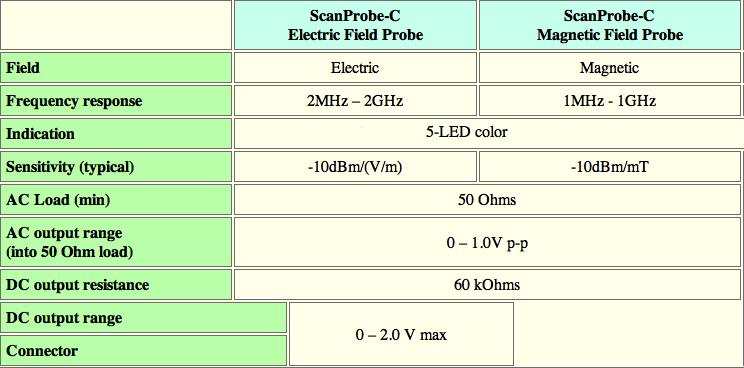 mesure onde et champs électromagnétiques